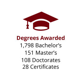 Infographic: Degrees Awarded: 1,798 Bachelor's, 151 Master's, 108 Doctorates, 28 Certificates