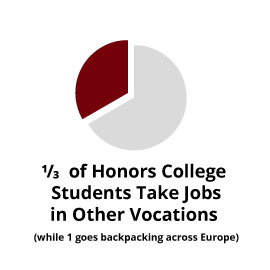 Infographic: 1/3 of Honors College students take jobs in other vocations (while 1 goes backpacking across Europe)