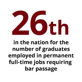 Infographic: 26th in the nation for the number of graduates employed in permanent full-time jobs requiring bar passage