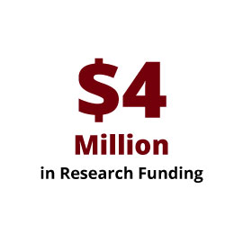 Infographic: $4 Million in Research Funding
