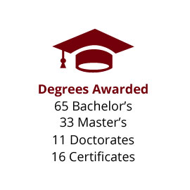 Infographic: Degrees Awarded: 65 Bachelor's, 33 Master's, 11 Doctorates, 16 Certificates