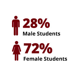 Infographic: 28% Male Students, 72% Female Students
