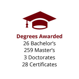 Infographic: Degrees Awarded: 26 Bachelor's, 259 Master's, 3 Doctorates, 28 Certificates