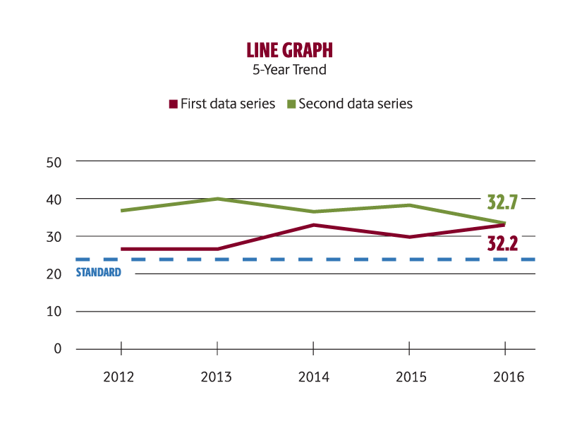 Modify a line graph with official brand fonts to create an organized, easy-to-follow display of data.