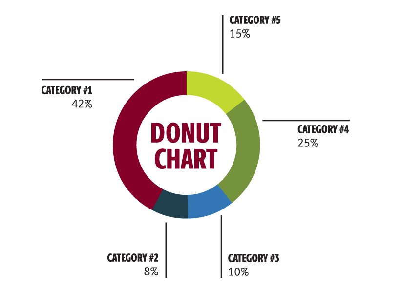 Style a donut chart using the brand fonts and color palette to unite your graphic with the rest of your page content.