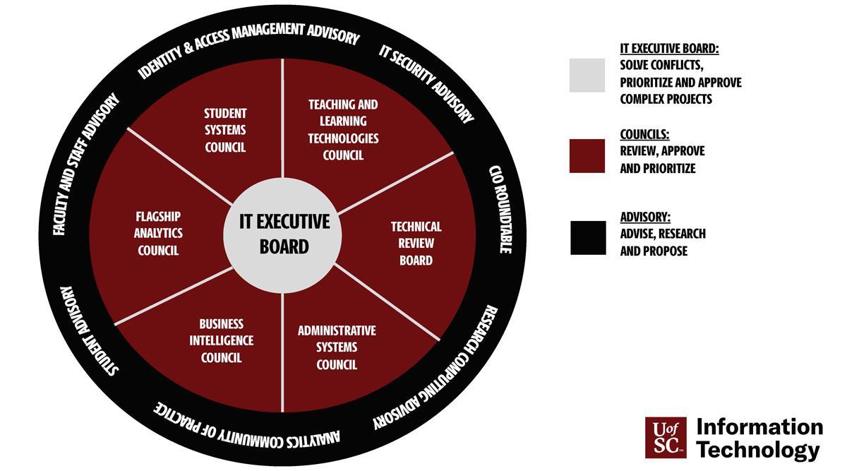 Governance Graphic