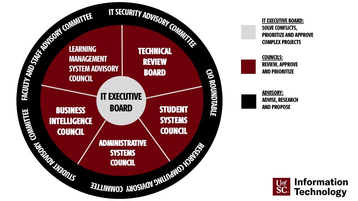 Governance Structure Model