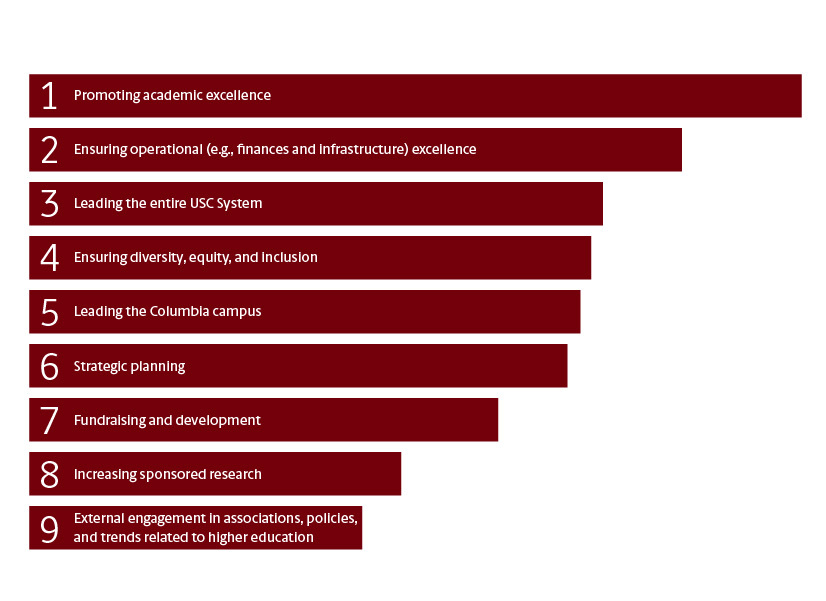 If the following are to be the major categories of duties for the next President of the University of South Carolina, how should these categories be prioritized?