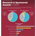 USC Breaks Sponsored Award Funding Record for the Third Consecutive Year