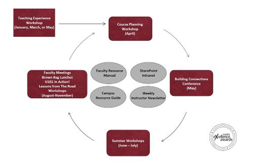 the faculty development model