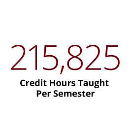 Infographic: 215,825 Credit Hours Taught per Semester