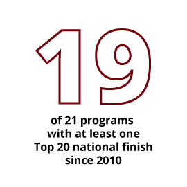 Since 2010, 19 of 21 programs have had at least one Top 20 national finish.