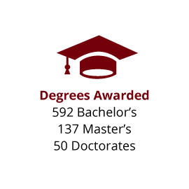 Infographic: Degrees Awarded: 592 Bachelor's, 137 Master's, 50 Doctorates