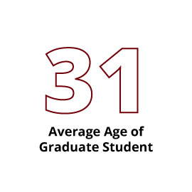 Infographic: 31 Average Age of Graduate Student
