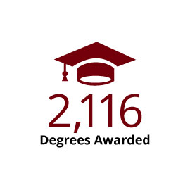 Infographic: 2,116 Degrees Awarded