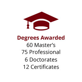 Infographic: Degrees Awarded: 60 Master's, 75 Professional, 6 Doctorates, 12 Certificates