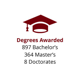 Infographic: Degrees Awarded: 897 Bachelor's, 364 Master's, 8 Doctorates