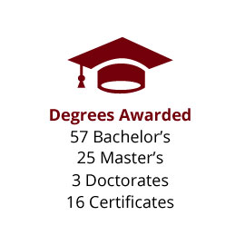 Infographic: Degrees Awarded: 57 Bachelor's, 25 Master's, 3 Doctorates, 16 Certificates