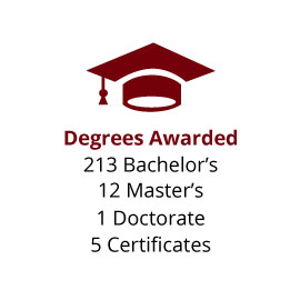 Infographic: Degrees Awarded: 213 Bachelor's, 12 Master's, 1 Doctorates, 5 Certificates