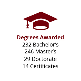 Infographic: Degrees Awarded: 232 Bachelor's, 246 Master's, 29 Doctorates, 14 Certificates