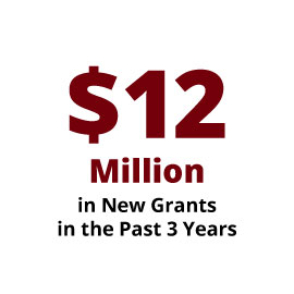 Infographic: $12 Million in new grants in the past 3 years