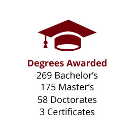 Infographic: Degrees Awarded: 269 Bachelor's, 175 Master's, 58 Doctorates, 3 Certificates