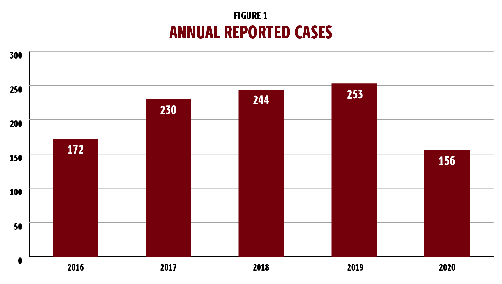 Figure 1 is a bar graph showing annual reported cases of sexual harassment and violence. The graph includes five bars, covering 2016 through 2020. In 2016, there were 172 cases. In 2017 there were 230 cases. In 2018, there were 244 cases. In 2019, there were 253 cases. In 2020, there were 156 cases.