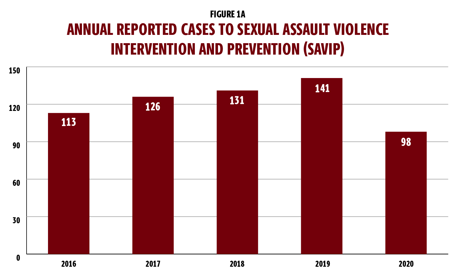Figure 1a is a bar graph showing annual cases reported to Sexual Assault Violence Intervention and Prevention (also known as SAVIP). The graph shows there were 113 cases in 2016; 126 cases in 2017; 131 cases in 2018; 141 cases in 2019 and 98 cases in 2020.