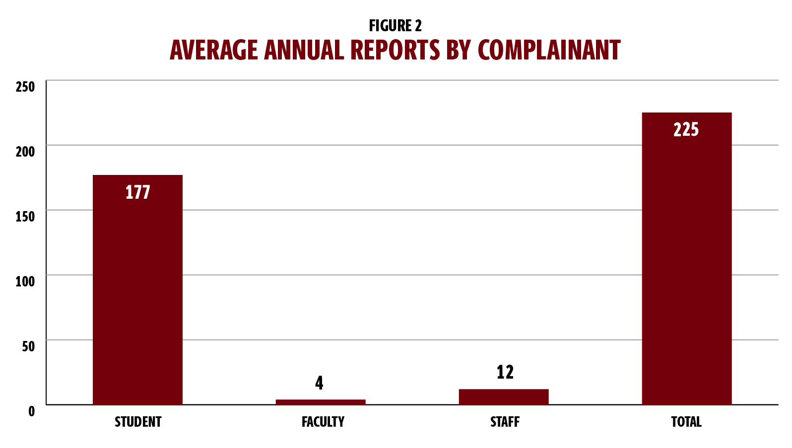 Figure 2 is a bar graph showing the average annual reports by complainant. The averages are based on data from 2016-2019. Data from 2020 were excluded because the pandemic contributed to an artificially low count. The bar graphs represent student, faculty and staff complainants, with the final bar representing the total average number of complainants. From left, the bars represent 177 student complainants; four faculty complainants; and 12 staff complainants. The total number is 225 complainants.