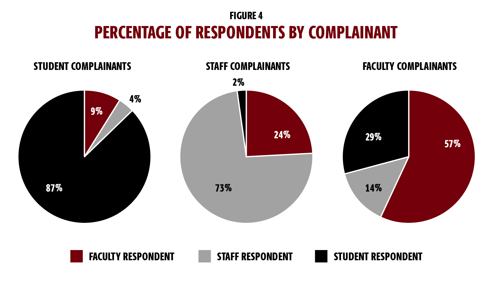 Figure 4 features three pie-chart graphics showing the percentage of respondents by complainant. The first chart on the left shows student complainants. In that chart, 87 percent of the respondents are students; 9 percent are faculty; and 4 percent are staff. The middle pie chart shows staff complainants, with 73 percent staff respondents; 24 percent faculty respondents; and 2 percent student respondents. The final pie chart on the right shows faculty complainants, with 57 percent faculty respondents; 29 percent student respondents; and 14 percent staff respondents.