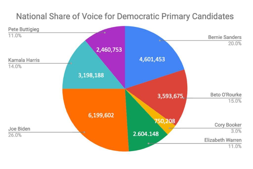 Joe Biden also leads nationally, but Bernie Sanders is a clear second, separating himself from the other candidates.  Cory Booker is mentioned significantly less frequently than the other candidates.