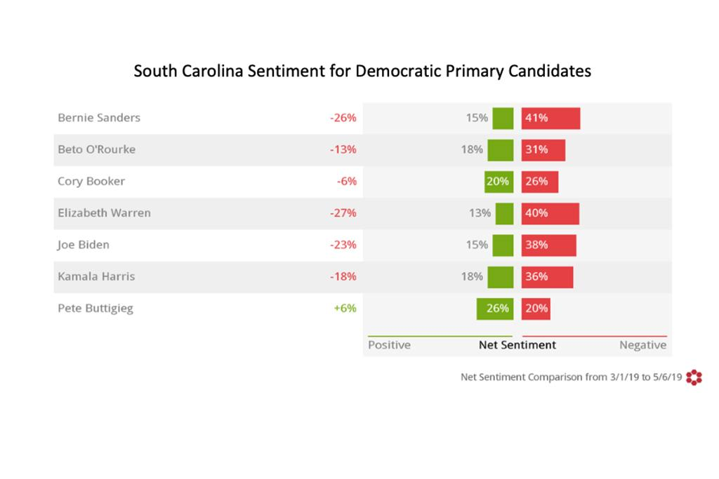 "The Social Media Insights Lab uses Crimson Hexagon's ""auto-sentiment"" technology powered by artificial intelligence to measure sentiment in social media posts. Pete Buttigieg has the highest positive sentiment among Democratic primary candidates in South Carolina and higher positive sentiment in the state than in the nation as a whole. Buttigieg also has the lowest negative sentiment, making him the only candidate with positive net sentiment in the Palmetto State. Net sentiment measures the difference between positive and negative sentiment."