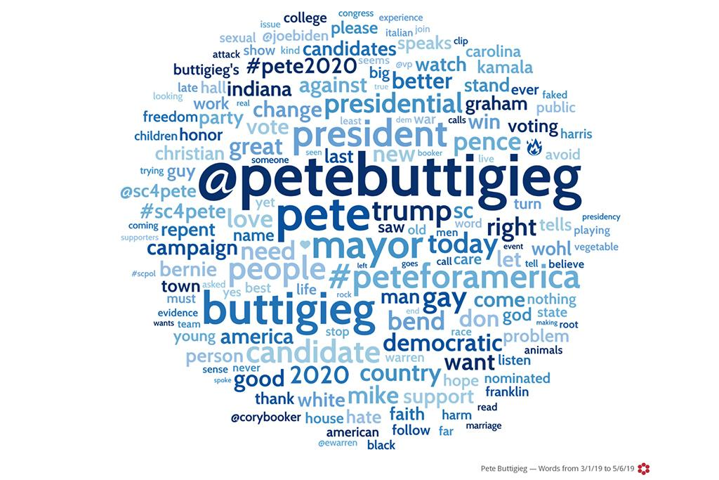 """The word cloud takes all monitored social media posts and assigns size according to the frequency a term is mentioned. The word cloud for Pete Buttigieg reflects positive conversations that are happening in South Carolina related to Buttigieg. Words like """"presidential"""", """"Christian"""", """"great"""", """"support"""", """"better"""", """"change"""" and """"faith"""" can be seen. Terms like """"gay"""" and """"Afghanistan"""" are also seen, which were associated with positive mentions. The heart and fire emojis are also noticeably present in the conversation surrounding Pete."""