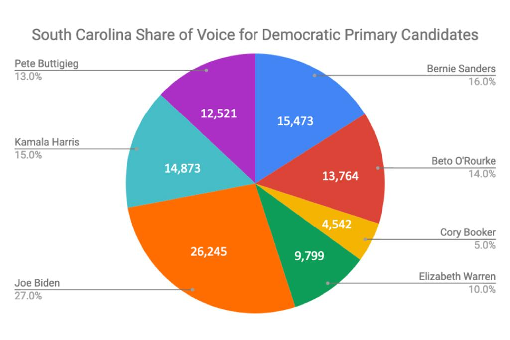 Joe Biden at 27 percent has the largest percentage of conversation among candidates in South Carolina. Five candidates cluster together between 10 and 16 percent. Cory Booker trails with five percent. Share of Voice does not necessarily indicate popularity or sentiment, but rather total mentions.