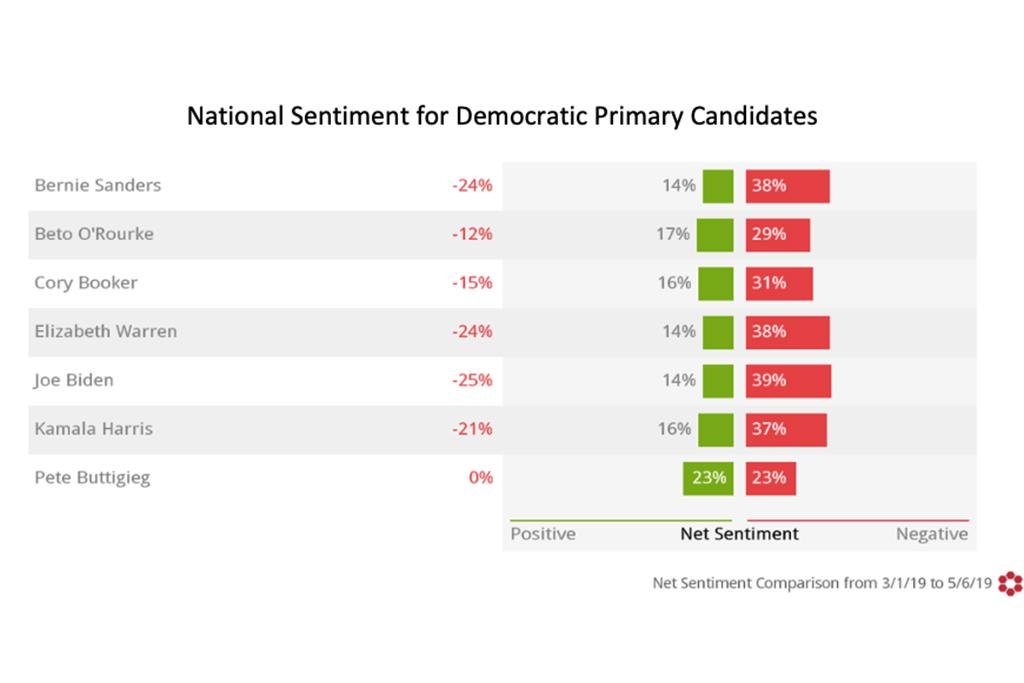 Pete Buttigieg also has the highest positive sentiment in the nation, based on the Social Media Insights Lab's findings. O'Rourke, Warren and Harris do a little better nationally in positive sentiment. Buttigieg does less well, though he still leads in positive mentions.