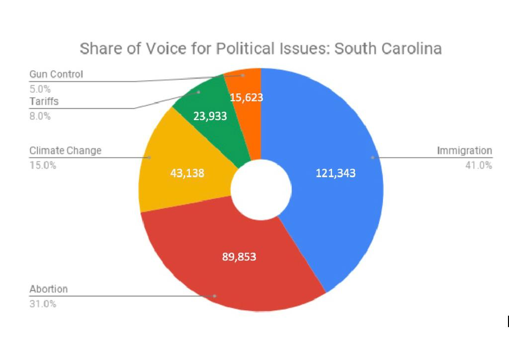 South Carolinians spoke about topics related to abortion more than the nation (31 percent vs. 27 percent).