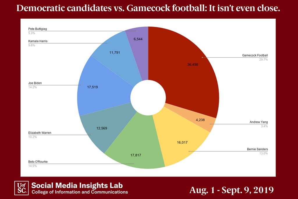 Gamecock football occupies about 30 percent of the total conversation, but Beto O'Rourke holds a slight lead over Joe Biden for the second largest share of the conversation.
