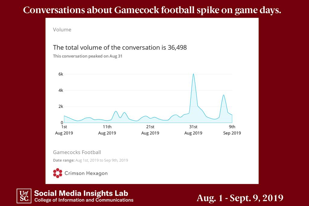 In analyzing Gamecock football social media mentions, conversations spike on game days. More people were discussing the Gamecocks' opening game against the University of North Carolina than the game against Charleston Southern University.
