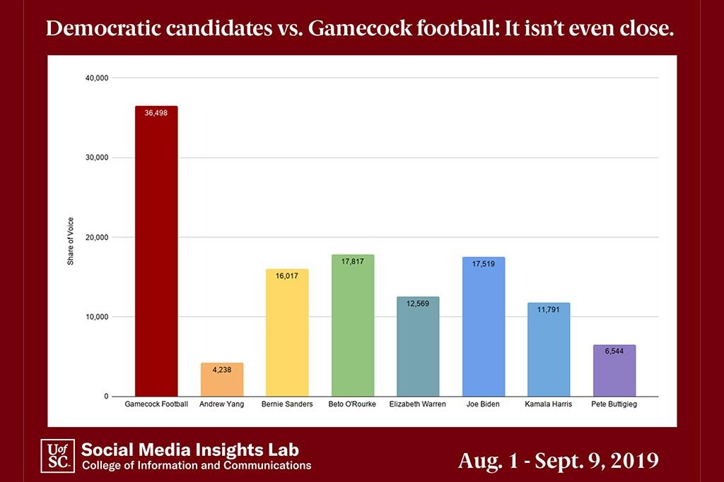 The Social Media Insights Lab analysis of more than 123,000 posts found that South Carolina social media users are currently discussing Gamecock football more than any of the highest-polling Democratic candidates.