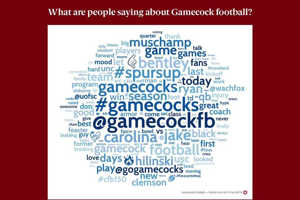 The word cloud shows the top phrases, hashtags and emojis that people are using to talk about Gamecock football on social media.