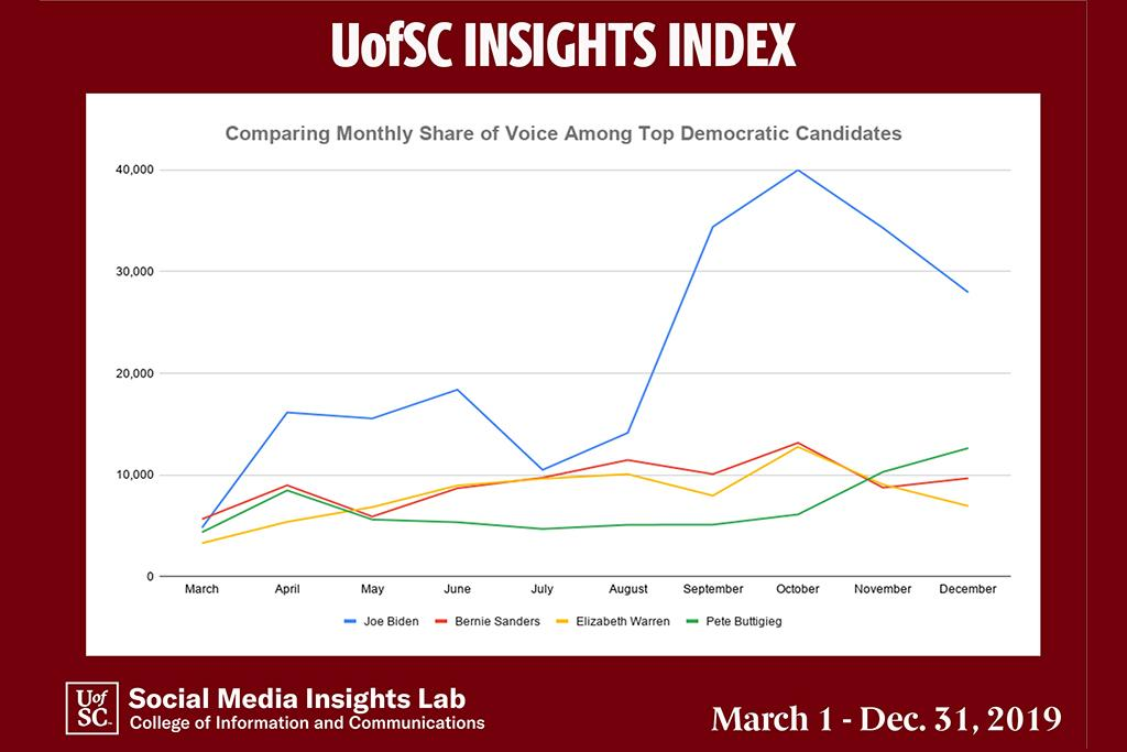 As social media discussions about Joe Biden and his son Hunter's ties to Ukraine have declined, the former vice president's share of voice has been decreasing since November. Pete Buttigieg continues to be the second most discussed Democratic candidate in December on social media in South Carolina.