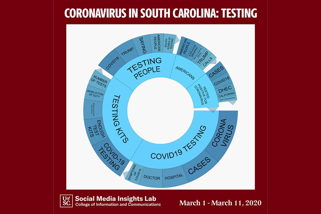 The volume of conversation from March 1-11 has exceeded 72,000 posts. Social media conversations in South Carolina reflect a growing concern about the cost and availability of testing for the coronavirus. Testing is currently the most discussed topic.
