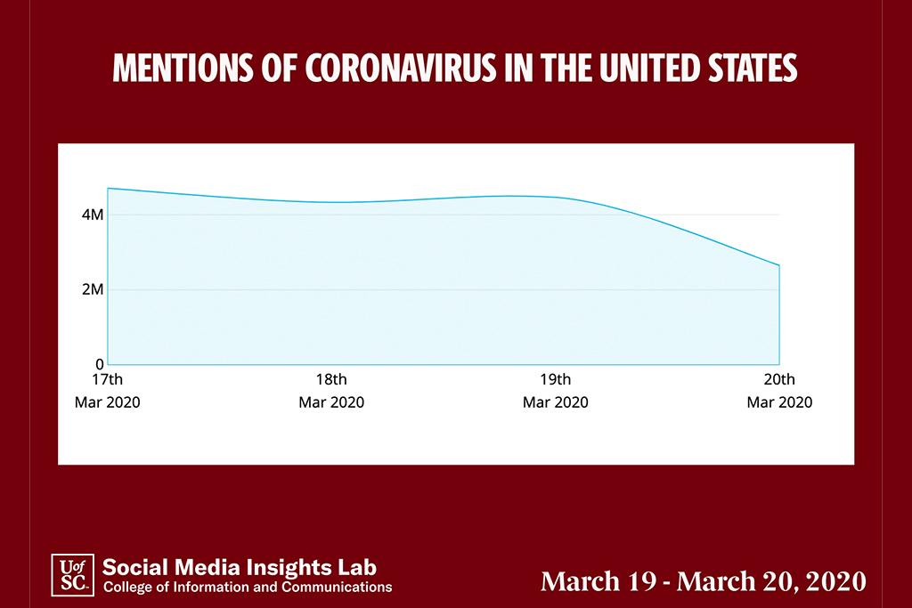 Volume over time: Social conversations fluctuate as news about the coronavirus evolves. Total volume is down a bit from the previous period, but the conversation regarding COVID19 is trending.