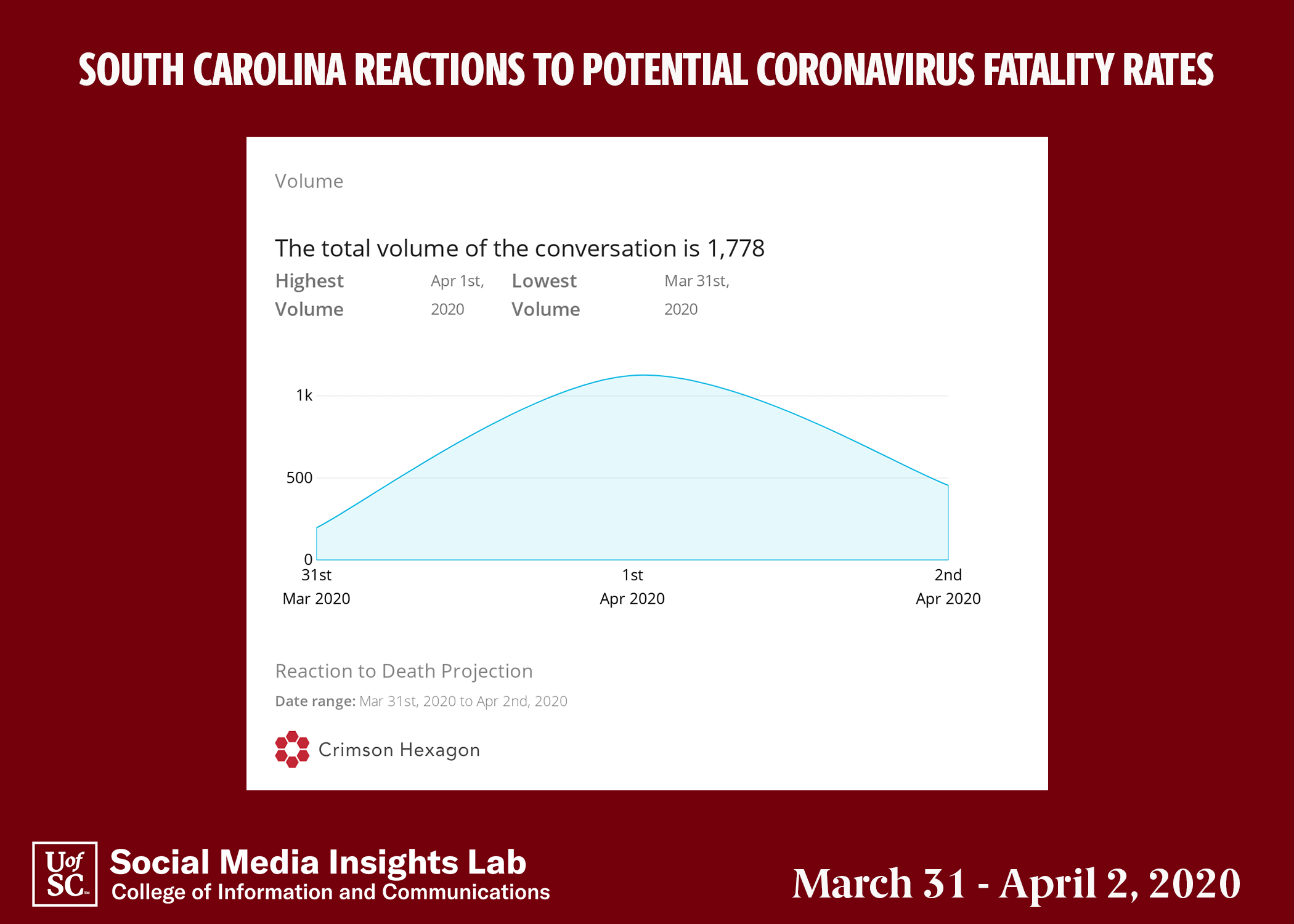 This chart shows the total volume of the conversation in reaction to the death projection from its lowest on March 31 to the highest on April 1.