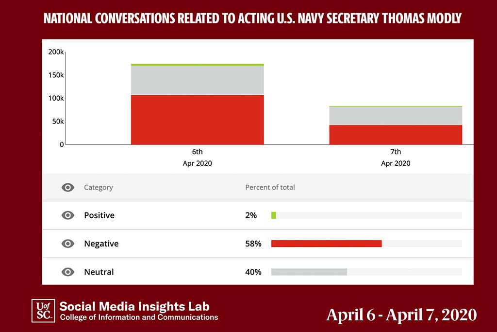 Nationally, conversations were mostly negative (58 percent) or neutral/news (40 percent).