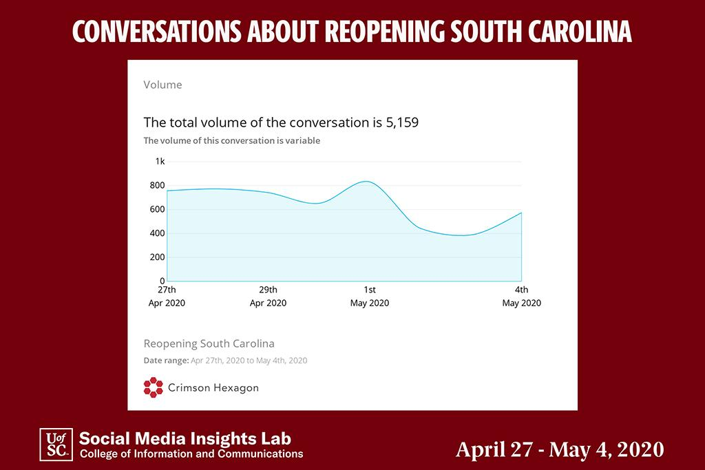 The Insights Lab analyzed conversations in which users specifically mentioned reopening the state of South Carolina and its resources. From April 27 until May 4, there were more than 5,000 posts with these specifics.