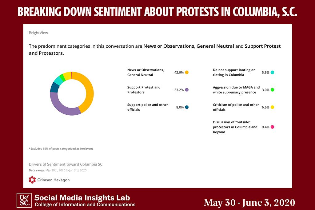 University researchers analyzed 8,238 comments posted between May 30-June 3 and found that more than a third of the posts supported the protests. This graphic shows a detailed breakdown of sentiment among South Carolina Twitter users.