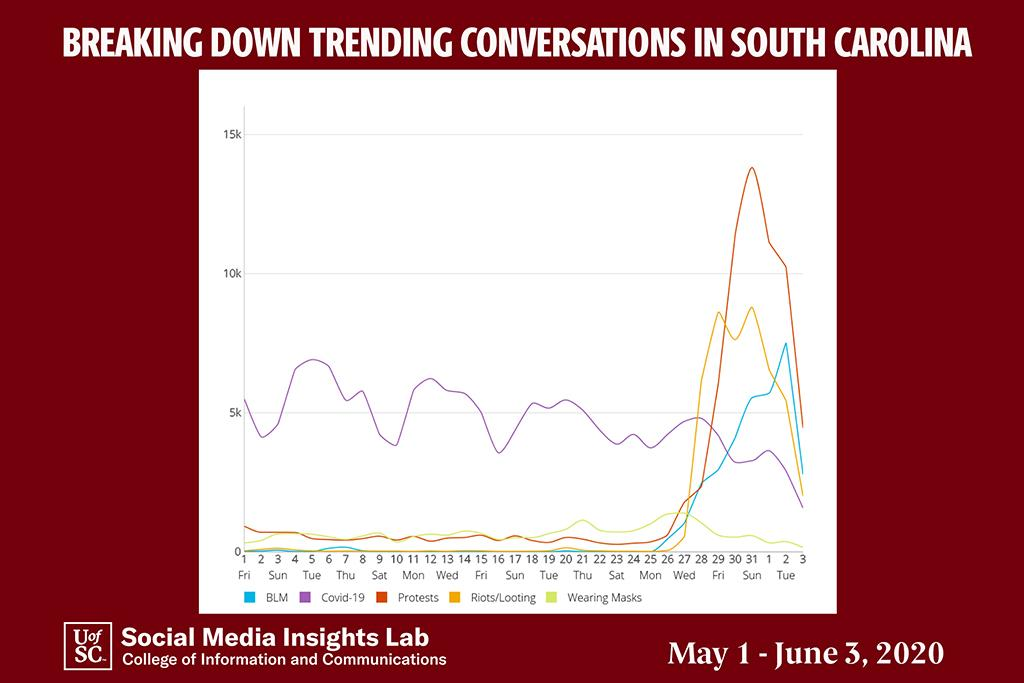 This trend conversation breakdown illustrates that COVID-19 conversations are on the decline, while conversations about protests, Black Lives Matter and riots/looting are on the rise.