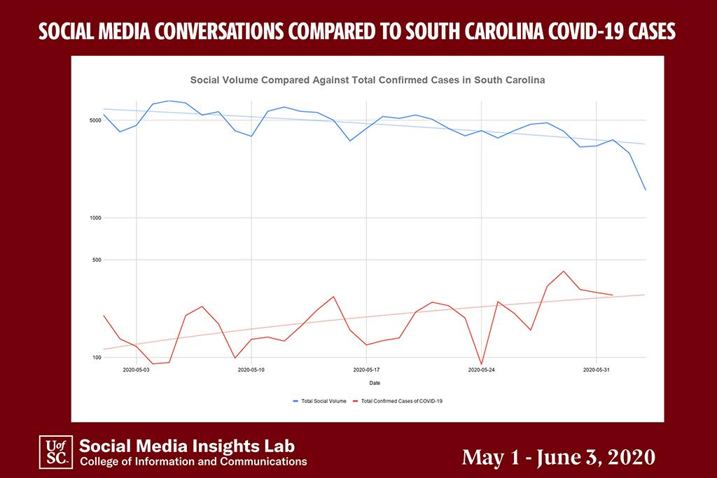 COVID-19 conversations are declining, while confirmed daily cases are increasing.