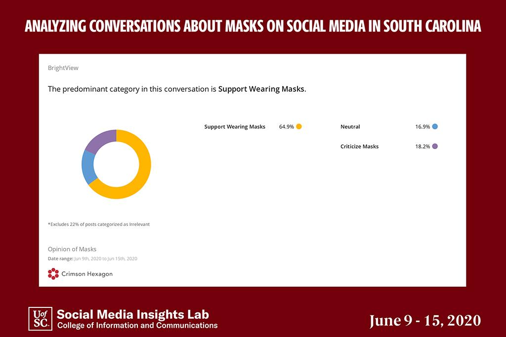 The majority of South Carolina social media posts support wearing masks to protect against the coronavirus.